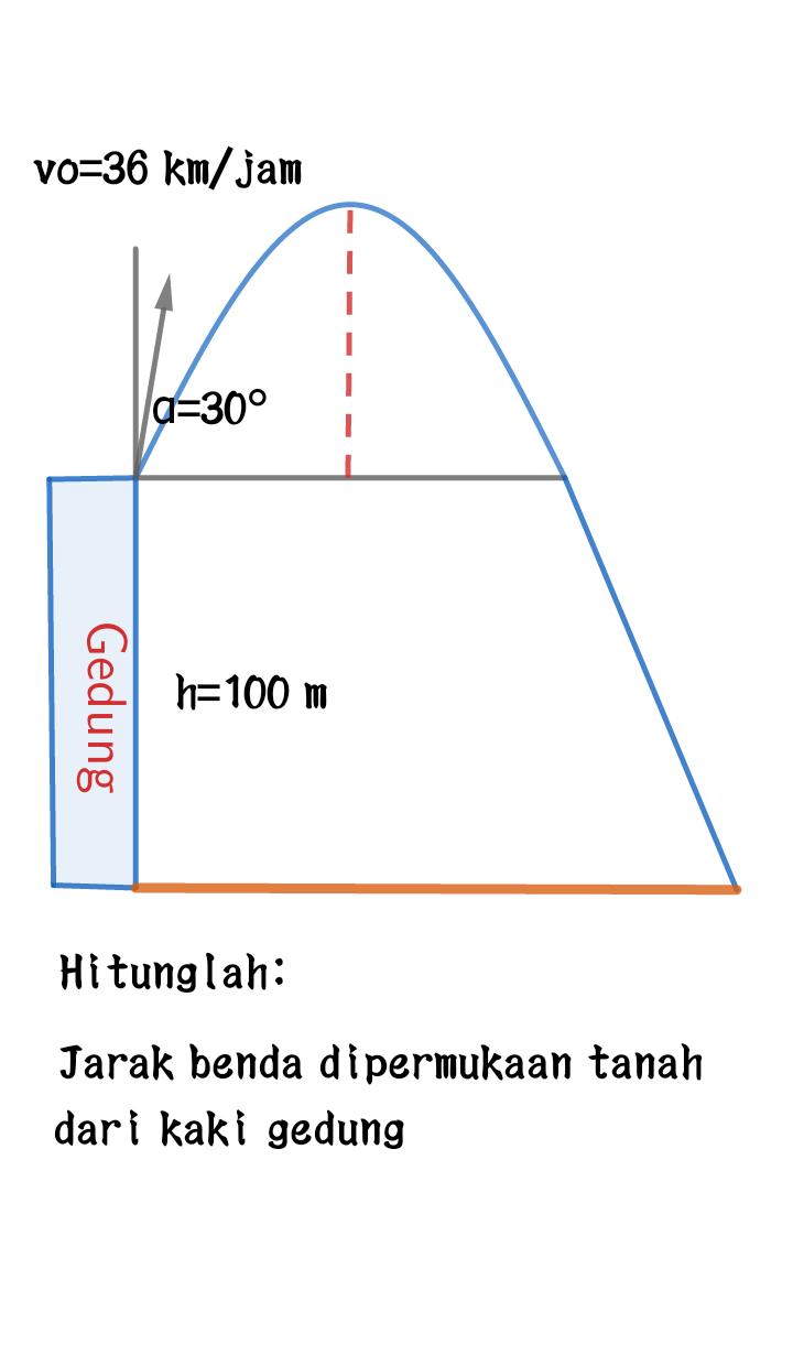 Day Test Gerak Parabola (2) - DAY TEST BLOG ONLINE. Call ...